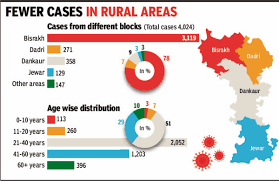 80% of Noida's cases from Bisrakh, most patients are office-goers ...